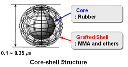 This is a structural diagram of plastic modifier which is a core-shell structure, and it consists of core shell and grafted shell