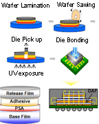This is a schematic diagram of die attached film production such as die bonding, UV exposure,  wafer lamination, wafer sawing and so on
