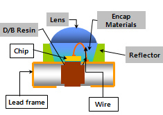 This is a schematic diagram of LED which consists of chip, lens Frame, encap material, reflector, lens and so on